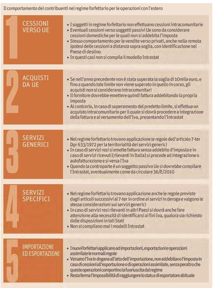Operazioni con l'estero e regime forfettario 2016