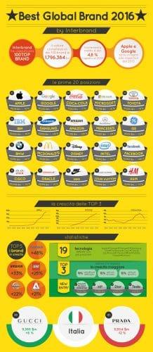 Il Miglior Brand del 2016? La risposta in un'Infografica