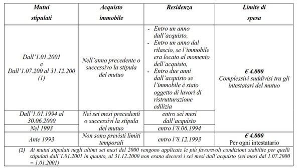 Interessi passivi mutuo per abitazione principale for Interessi passivi mutuo 730