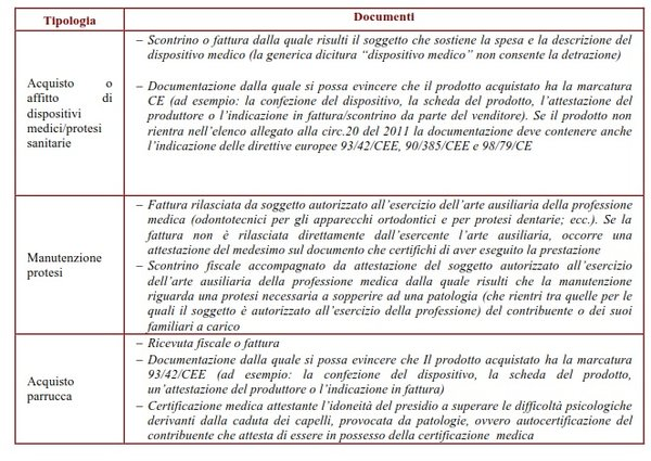 Documenti per dispositivi medici