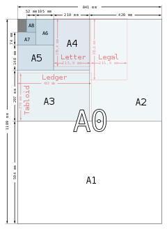 a4 misure: tutti i formati da a0 ad a7